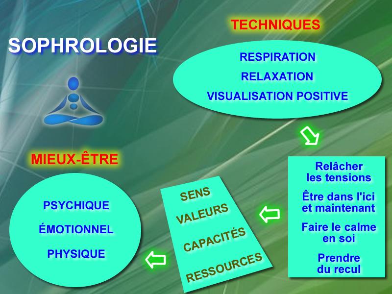 La sophrologie en images !